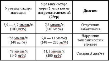 Норма сахара у мужчин разных возрастов